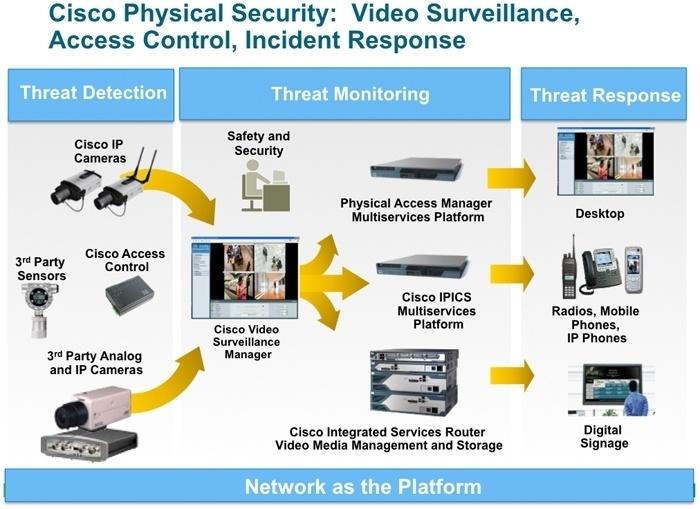 Обзор технических средств обеспечения физической безопасности Cisco Connected Safety and Security - 1