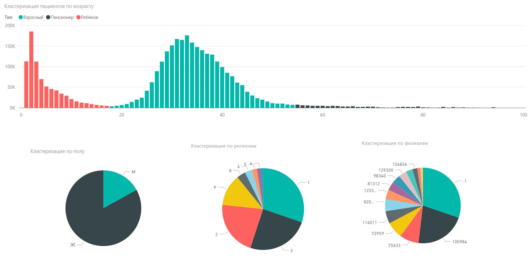 Результаты хакатона по машинному обучению Microsoft в мае - 2