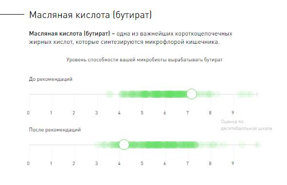 Результаты первого этапа проекта OhmyGut - 6