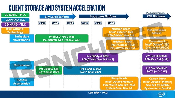 Дорожная карта обещает SSD Intel Optane к концу года