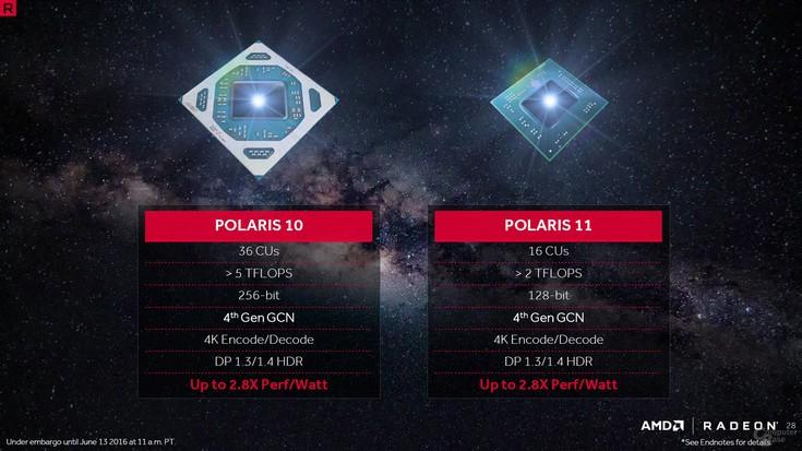 GPU Polaris 11 получит лишь 1024 потоковых процессора