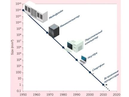 Будущее компьютерных технологий: обзор современных трендов - 7
