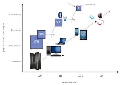 Будущее компьютерных технологий: обзор современных трендов - 8