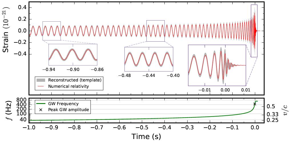 На заре гравитационно-волновой астрономии: второе наблюдение слияния черных дыр - 3