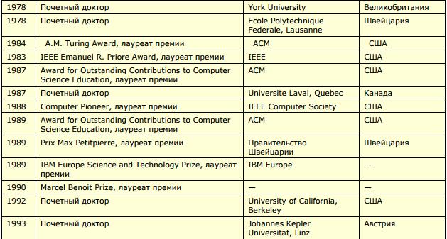 Не Паскалем единым: что сделал для современного мира лауреат компьютерной «нобелевки» Никлаус Вирт - 8