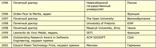 Не Паскалем единым: что сделал для современного мира лауреат компьютерной «нобелевки» Никлаус Вирт - 9