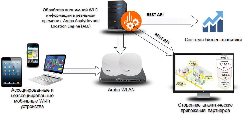 High-Density WiFi. Часть 3: О технологиях. Часть 4: о деньгах - 8