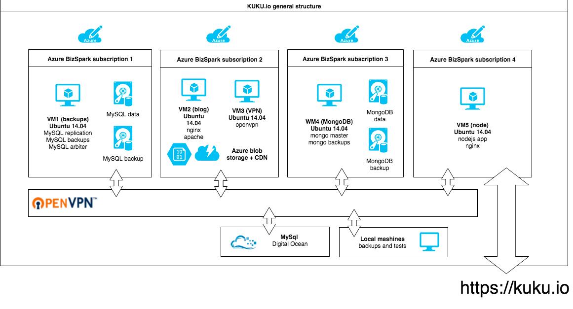 KUKU.io — как устроен облачный сервис для управления социальными сетями - 3
