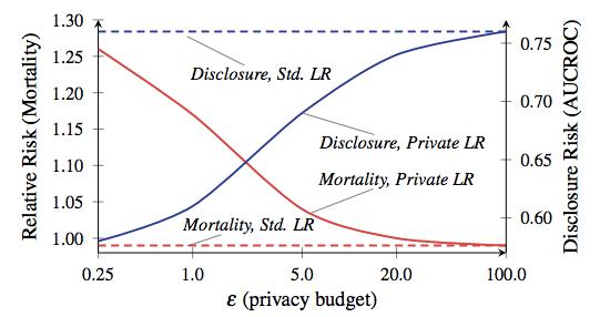 Что такое дифференциальная приватность - 5