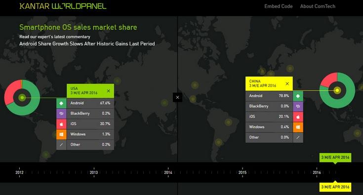 Android продолжает наращивать рынок мобильных ОС