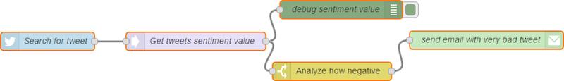 Пишем приложение для анализа твитов в real-time режиме за 30 минут - 4