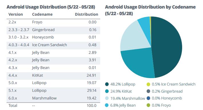 Отчёт Apteligent содержит много статистики по Android