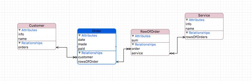 Core Data + Swift для самых маленьких: необходимый минимум (часть 1) - 12