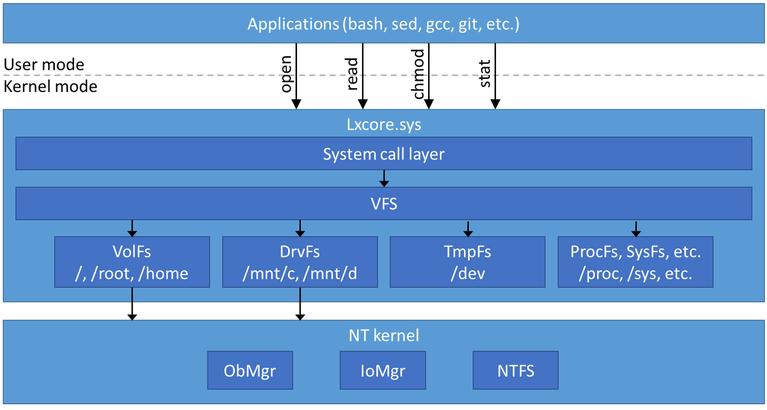 Microsoft опубликовала информацию о реализации VFS в подсистеме Linux на Windows 10 - 2