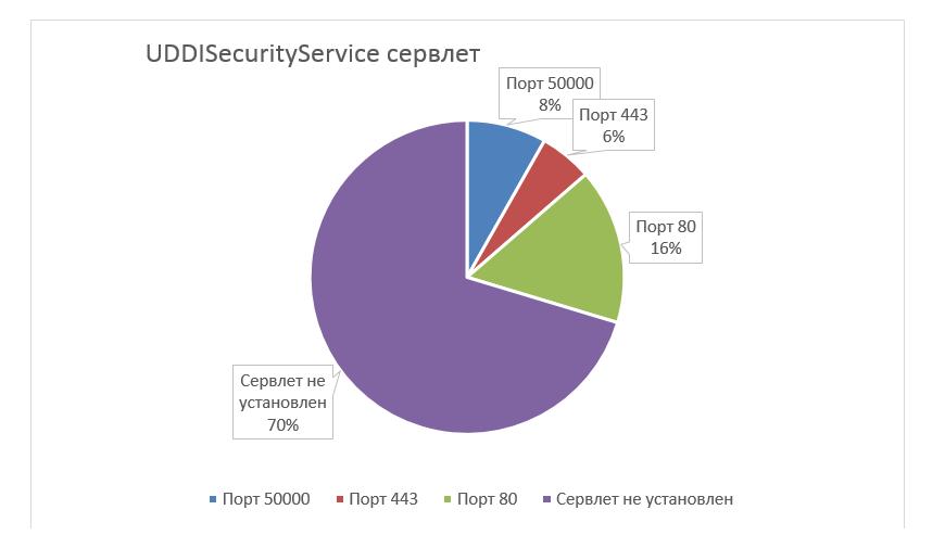 SЯP wrong эncяyptioи или как скомпрометировать всех пользователей в SAP JAVA - 43