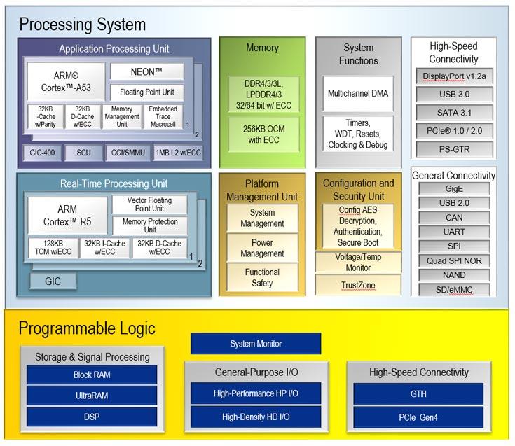 Особенностью MPSoC Zynq UltraScale+ CG является наличие процессора приложений и процессора задач реального времени