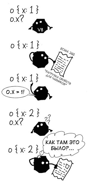 Чем полезен мономорфизм? - 2