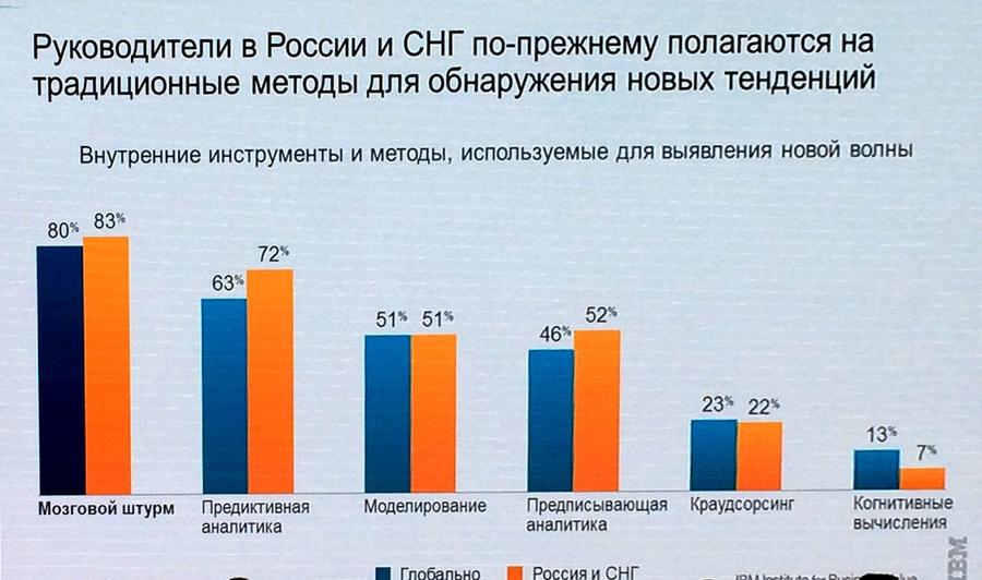 Цифровая промышленность России: заказов нет, но мы держимся - 10