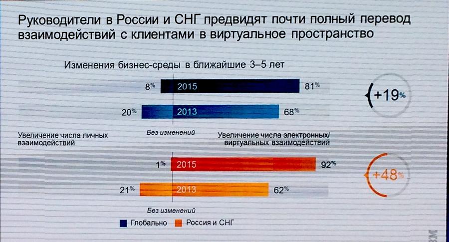 Цифровая промышленность России: заказов нет, но мы держимся - 12