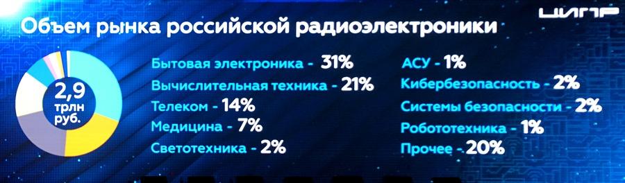 Цифровая промышленность России: заказов нет, но мы держимся - 4