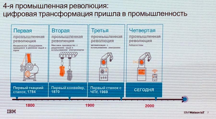 Цифровая промышленность России: заказов нет, но мы держимся - 7