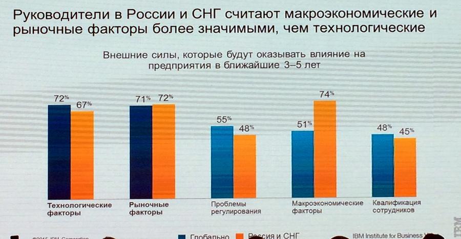 Цифровая промышленность России: заказов нет, но мы держимся - 8