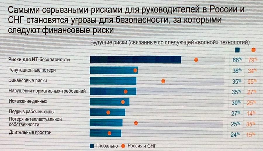 Цифровая промышленность России: заказов нет, но мы держимся - 9