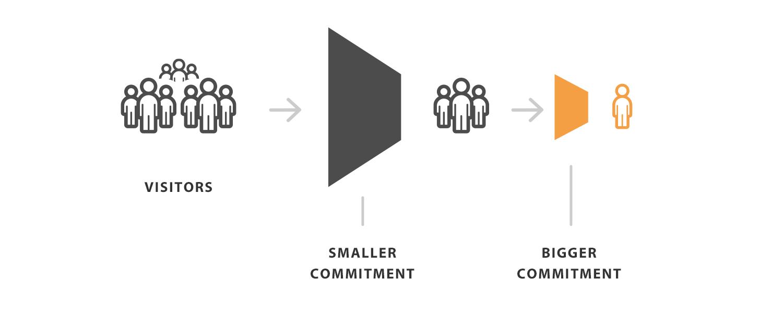 Как создавать визуально эффективные призывы к действию - 2