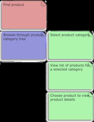 О важности User Stories - 4