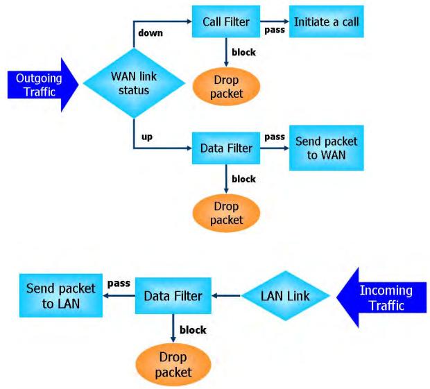 Обзор маршрутизатора Draytek серии 2912. Часть вторая - 27
