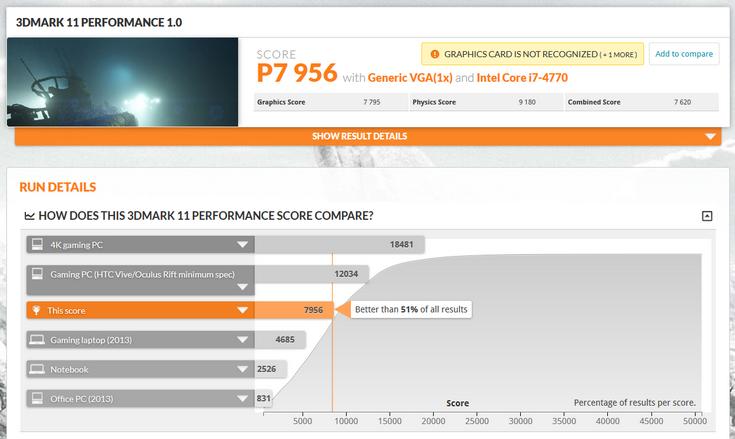Видеокарта Radeon RX 460 набирает в 3DMark 11 около 8000 баллов