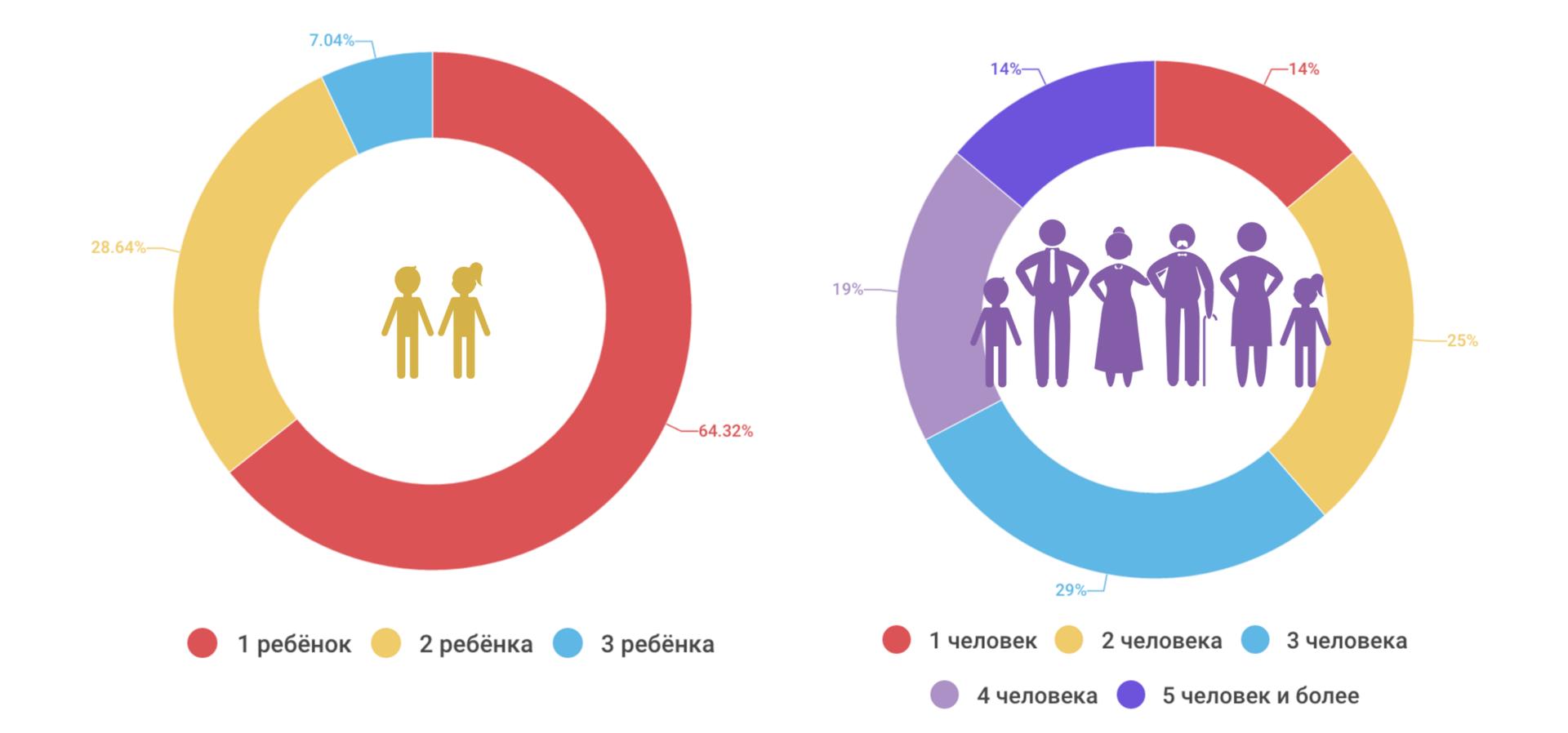 Портрет участника «Дарудара» — инфографика соцопроса - 13