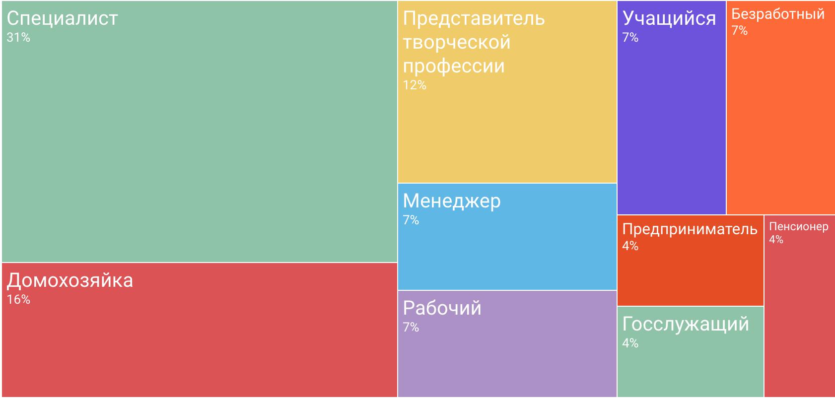 Портрет участника «Дарудара» — инфографика соцопроса - 15