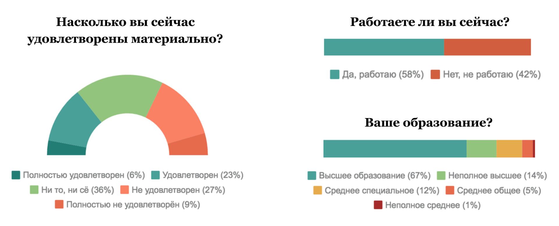 Портрет участника «Дарудара» — инфографика соцопроса - 16