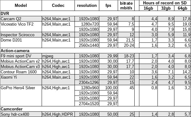 Прогресс автомобильных видеорегистраторов и сравнение их с action-камерами - 14