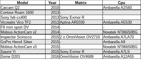 Прогресс автомобильных видеорегистраторов и сравнение их с action-камерами - 15