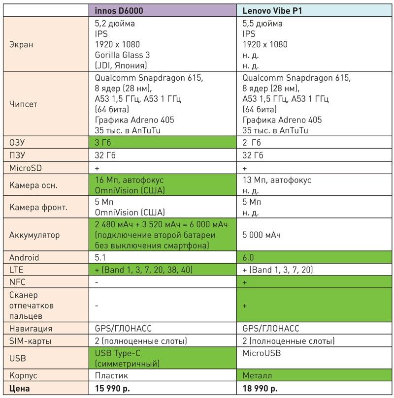 Современные долгоиграющие смартфоны с большим аккумулятором: сравниваем флагман innos D6000 с аналогами и конкурентами - 13