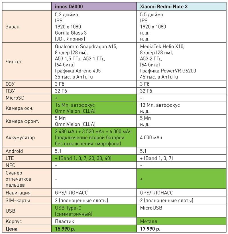 Современные долгоиграющие смартфоны с большим аккумулятором: сравниваем флагман innos D6000 с аналогами и конкурентами - 5