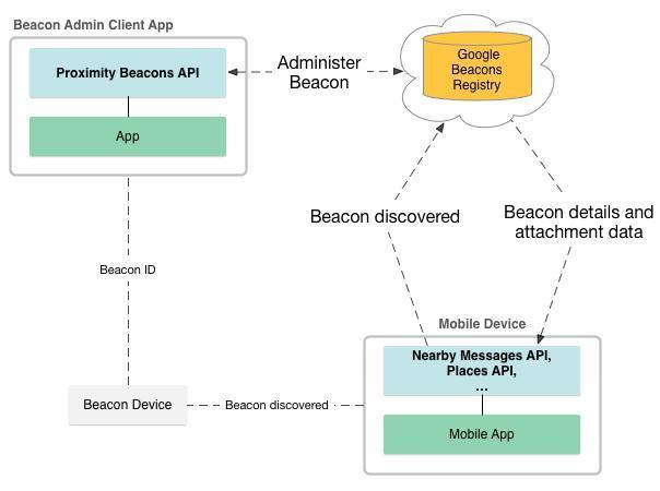 Device Lab от Google: маячки с технологией Eddystone - 5