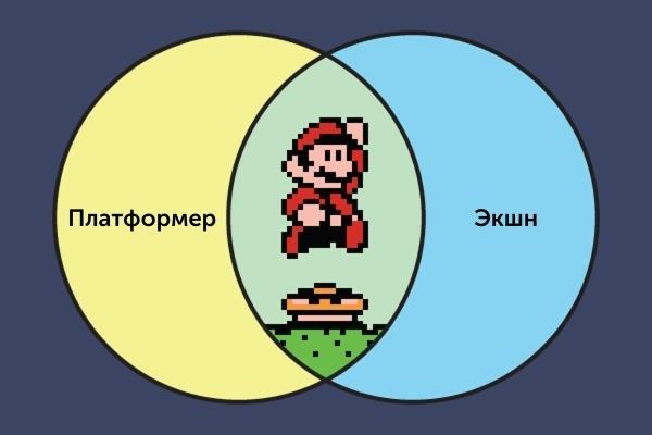 Метод Super Mario World: серии препятствий - 2