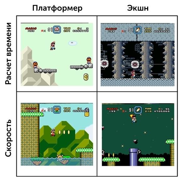 Метод Super Mario World: серии препятствий - 3