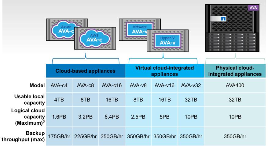 Системы хранения данных NetApp AltaVault - 7