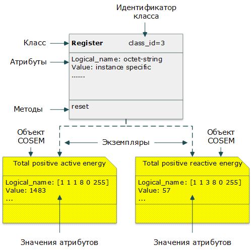 DLMS-COSEM – открытый протокол для обмена данными с приборами учета. Часть 2: интерфейсные классы, модель прибора учета - 2