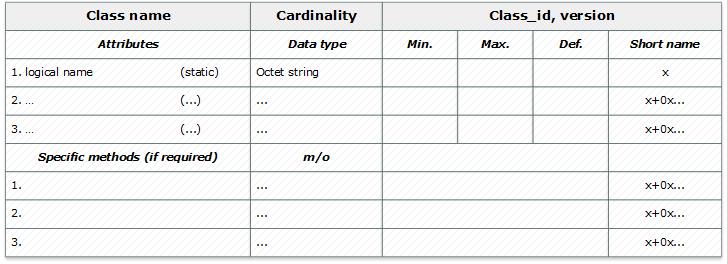 DLMS-COSEM – открытый протокол для обмена данными с приборами учета. Часть 2: интерфейсные классы, модель прибора учета - 3