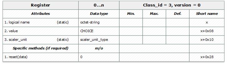 DLMS-COSEM – открытый протокол для обмена данными с приборами учета. Часть 2: интерфейсные классы, модель прибора учета - 4