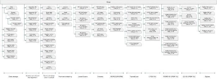 DLMS-COSEM – открытый протокол для обмена данными с приборами учета. Часть 2: интерфейсные классы, модель прибора учета - 6