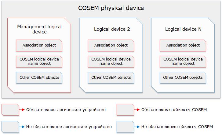 DLMS-COSEM – открытый протокол для обмена данными с приборами учета. Часть 2: интерфейсные классы, модель прибора учета - 7