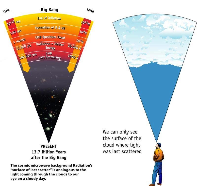 Спросите Итана №60: почему энергия исчезает из Вселенной? - 6