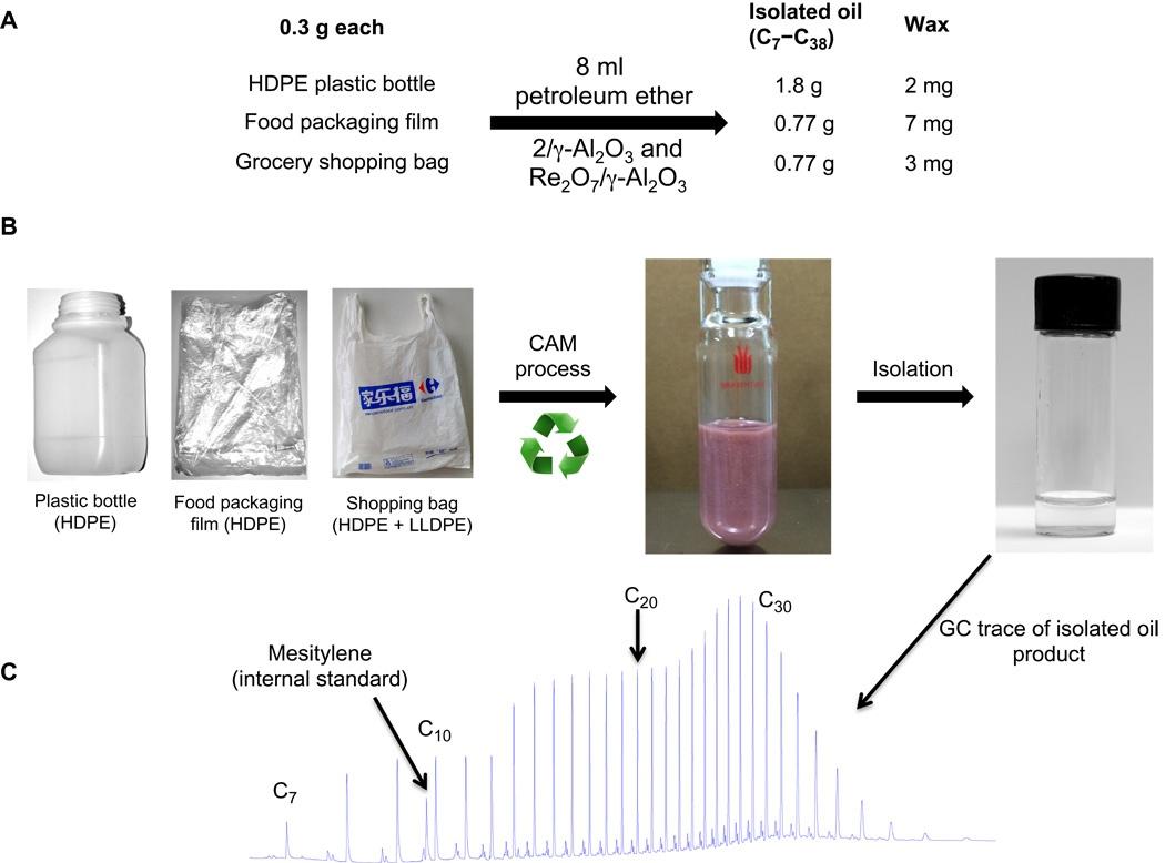 Китайские ученые научились перерабатывать пластик в дизельное топливо - 2