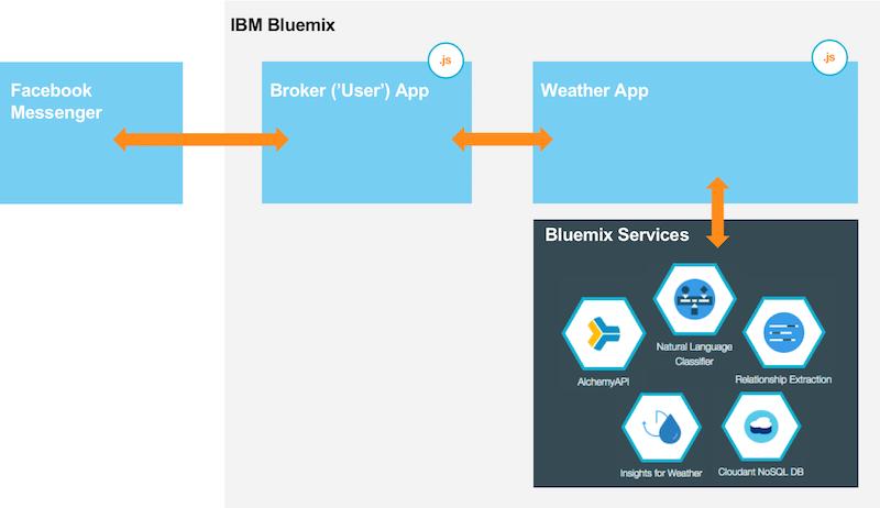 Разрабатываем погодного бота в среде IBM Bluemix на основе Facebook - 2